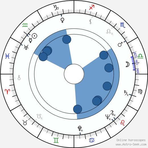 Bengt Ekerot wikipedia, horoscope, astrology, instagram