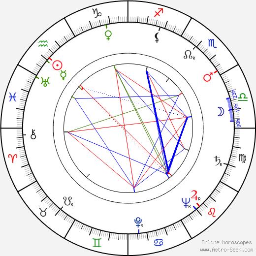 Bengt Ekerot день рождения гороскоп, Bengt Ekerot Натальная карта онлайн