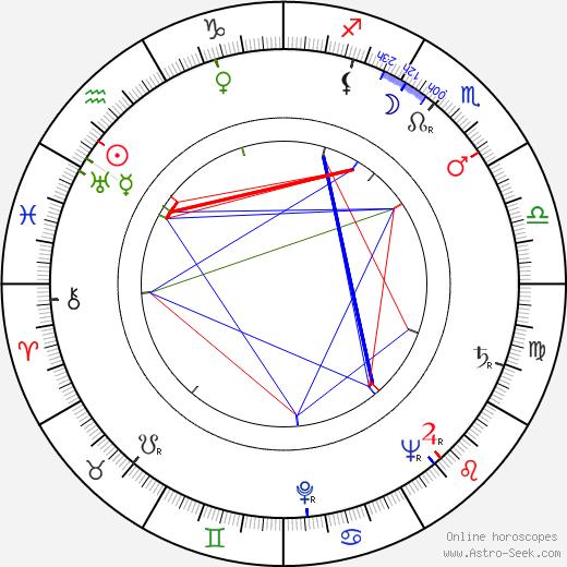 Eija Karipää astro natal birth chart, Eija Karipää horoscope, astrology