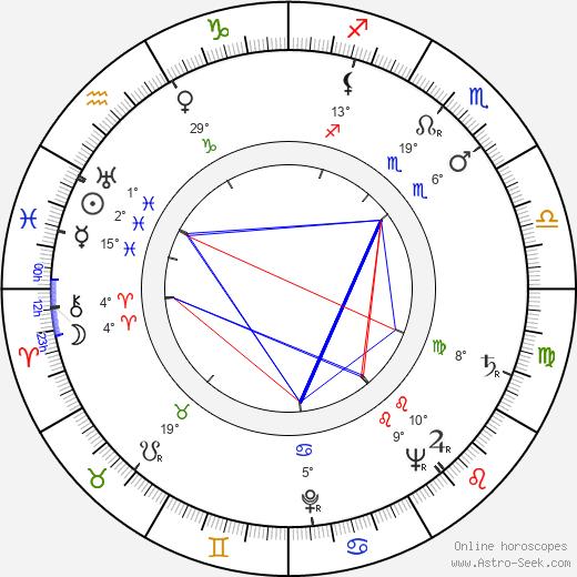 Elbert Tuganov birth chart, biography, wikipedia 2018, 2019