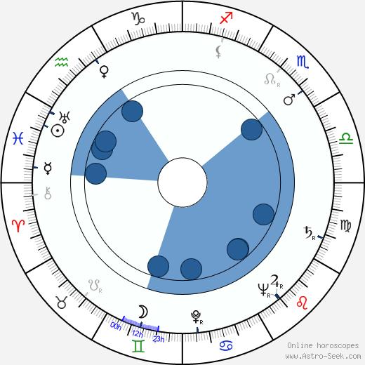 Elena Varzi wikipedia, horoscope, astrology, instagram