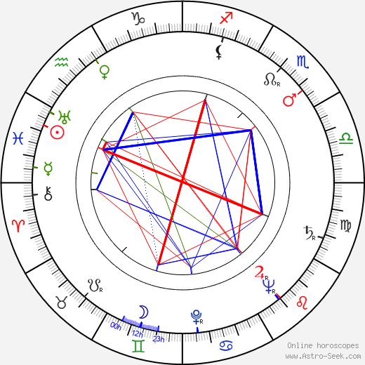 Elena Varzi birth chart, Elena Varzi astro natal horoscope, astrology
