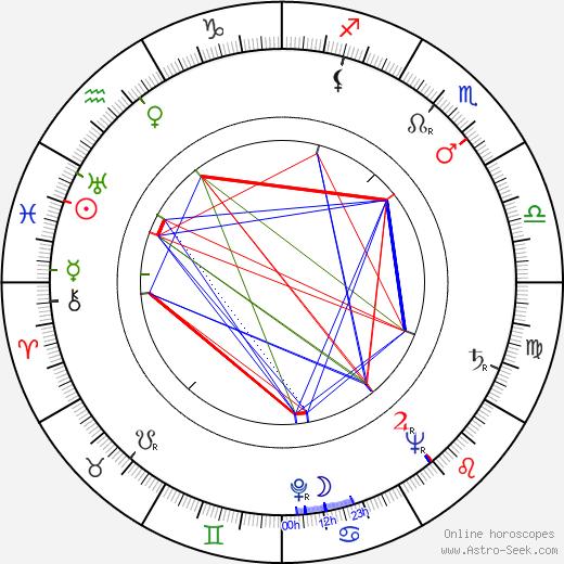 Fyodor Abramov tema natale, oroscopo, Fyodor Abramov oroscopi gratuiti, astrologia