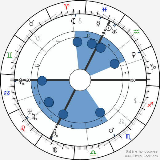 George Eugene Moore wikipedia, horoscope, astrology, instagram