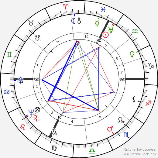 George Eugene Moore день рождения гороскоп, George Eugene Moore Натальная карта онлайн