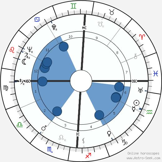 Gerardo Guerrieri wikipedia, horoscope, astrology, instagram