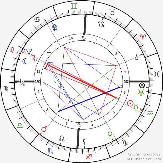Gerardo Guerrieri tema natale, oroscopo, Gerardo Guerrieri oroscopi gratuiti, astrologia