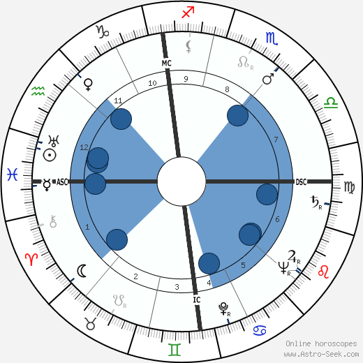 Guy Desnoyers wikipedia, horoscope, astrology, instagram