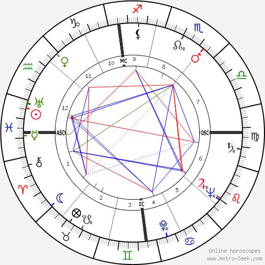 Guy Desnoyers день рождения гороскоп, Guy Desnoyers Натальная карта онлайн