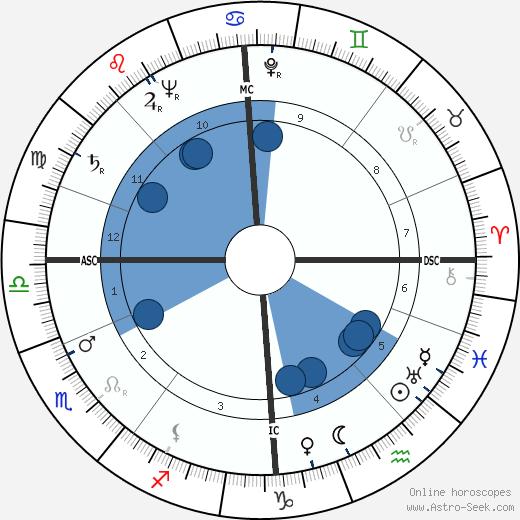 Ivo Caprino wikipedia, horoscope, astrology, instagram