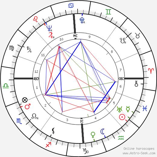 Ivo Caprino astro natal birth chart, Ivo Caprino horoscope, astrology