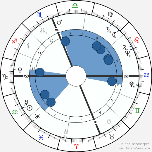 Jack J. Catton wikipedia, horoscope, astrology, instagram