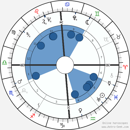 Jacques Charon wikipedia, horoscope, astrology, instagram