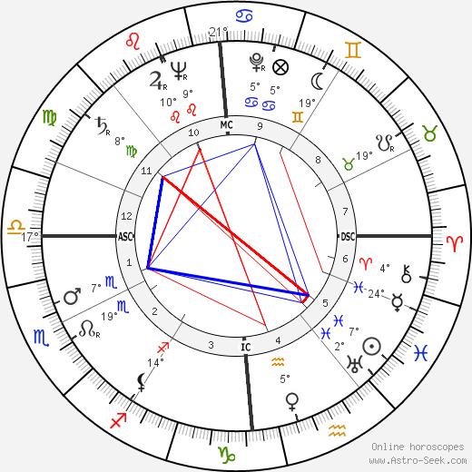 Jacques Charon birth chart, biography, wikipedia 2019, 2020