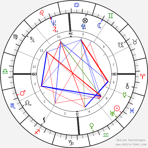 Jacques Charon birth chart, Jacques Charon astro natal horoscope, astrology