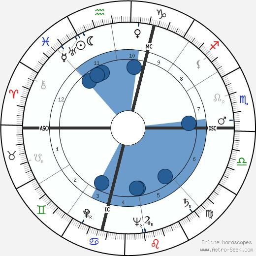 James F. Kirkendall wikipedia, horoscope, astrology, instagram