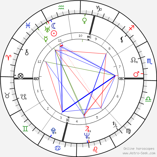 James F. Kirkendall tema natale, oroscopo, James F. Kirkendall oroscopi gratuiti, astrologia