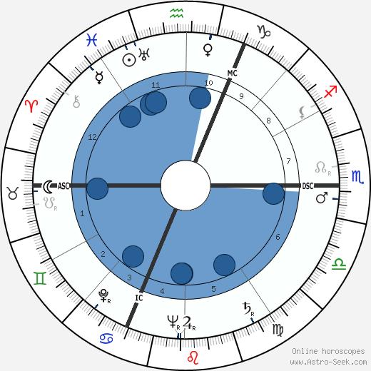 Jean Charon wikipedia, horoscope, astrology, instagram