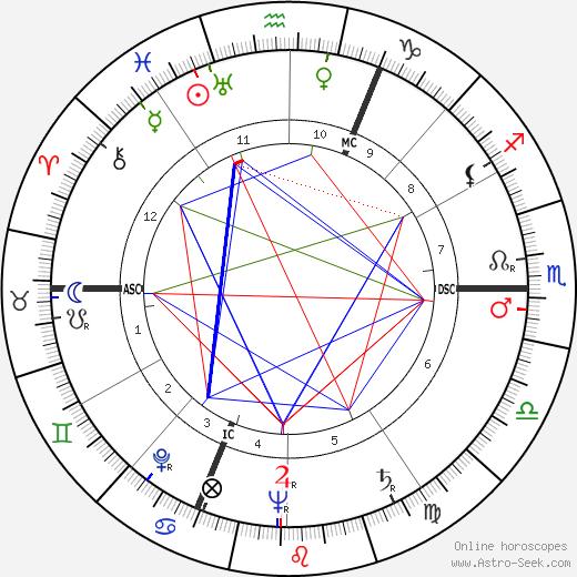 Jean Charon tema natale, oroscopo, Jean Charon oroscopi gratuiti, astrologia
