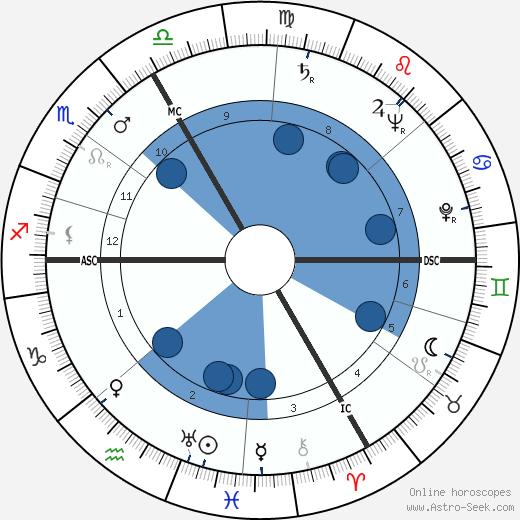 Jean Jacques Hueber wikipedia, horoscope, astrology, instagram