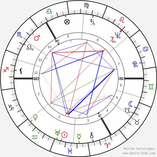 Jean Jacques Hueber tema natale, oroscopo, Jean Jacques Hueber oroscopi gratuiti, astrologia