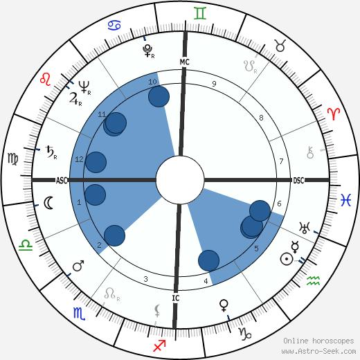 Jean-Pierre Bayard wikipedia, horoscope, astrology, instagram