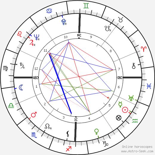 Jean-Pierre Bayard день рождения гороскоп, Jean-Pierre Bayard Натальная карта онлайн
