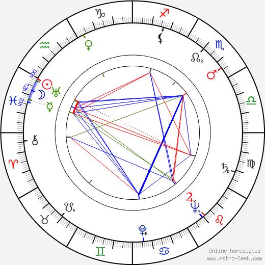 Karl Albrecht birth chart, Karl Albrecht astro natal horoscope, astrology