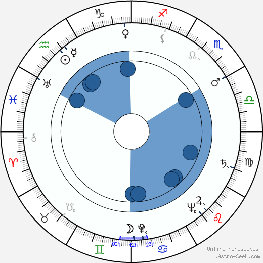 Kazimierz Talarczyk wikipedia, horoscope, astrology, instagram