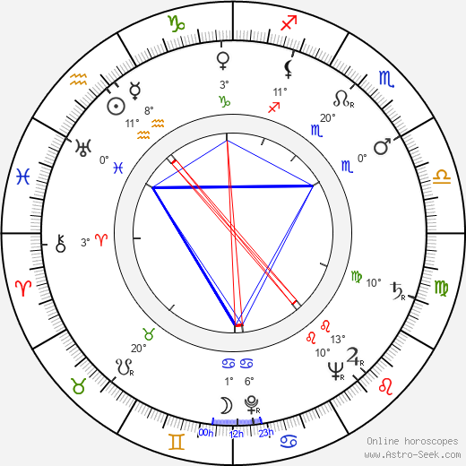 Kazimierz Talarczyk birth chart, biography, wikipedia 2019, 2020