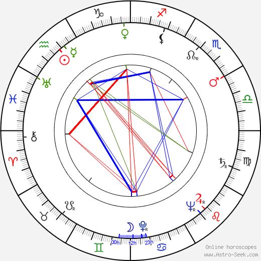 Kazimierz Talarczyk birth chart, Kazimierz Talarczyk astro natal horoscope, astrology
