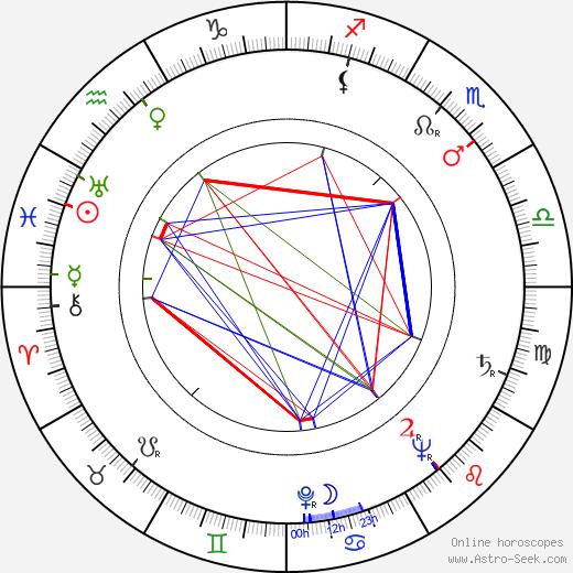 Kosti Klemelä birth chart, Kosti Klemelä astro natal horoscope, astrology