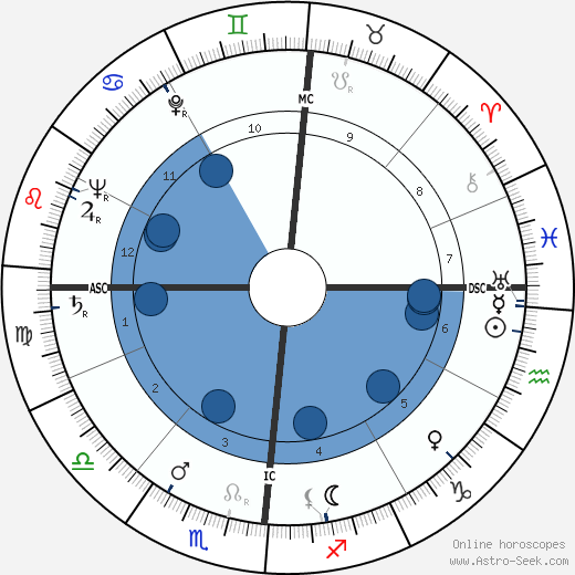 Louis Féraud horoscope, astrology, sign, zodiac, date of birth, instagram