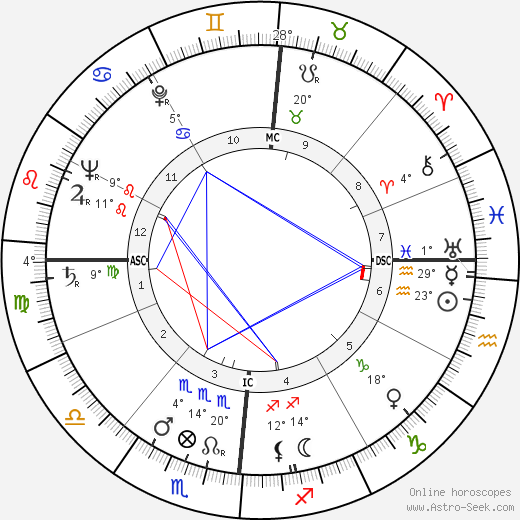 Louis Féraud birth chart, biography, wikipedia 2019, 2020