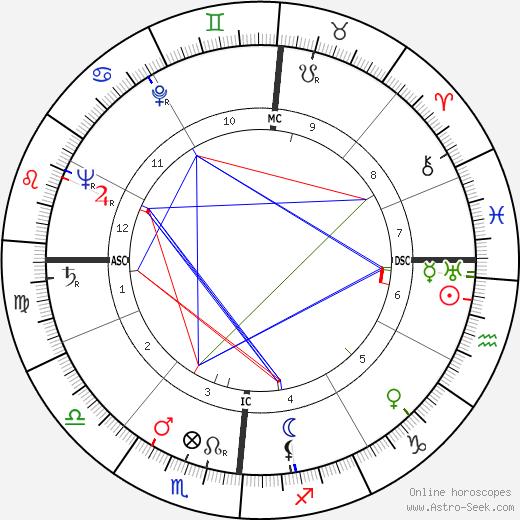 Louis Féraud день рождения гороскоп, Louis Féraud Натальная карта онлайн