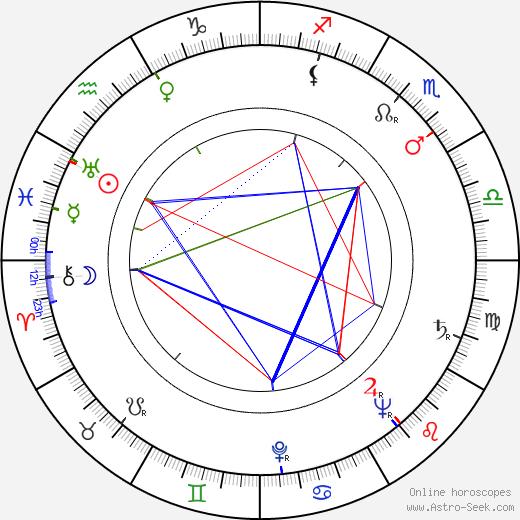 Maria Hellwig birth chart, Maria Hellwig astro natal horoscope, astrology