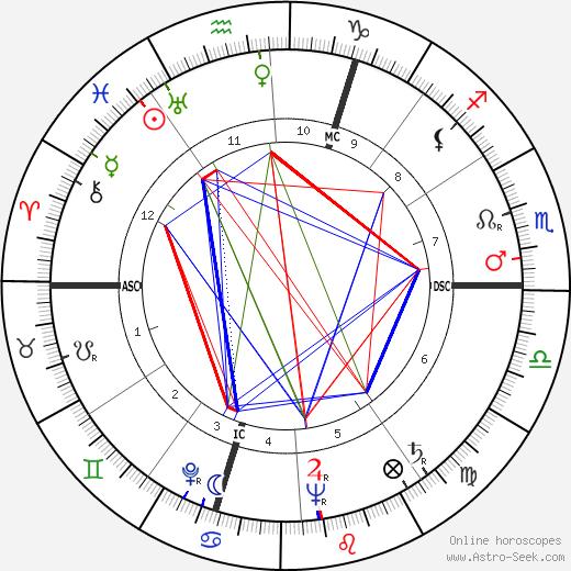 Michèle Morgan astro natal birth chart, Michèle Morgan horoscope, astrology
