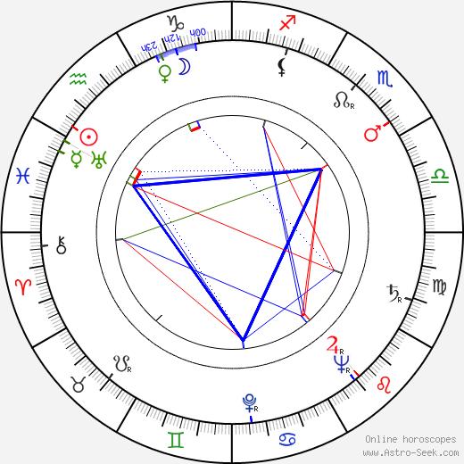 Miriam Sucre день рождения гороскоп, Miriam Sucre Натальная карта онлайн