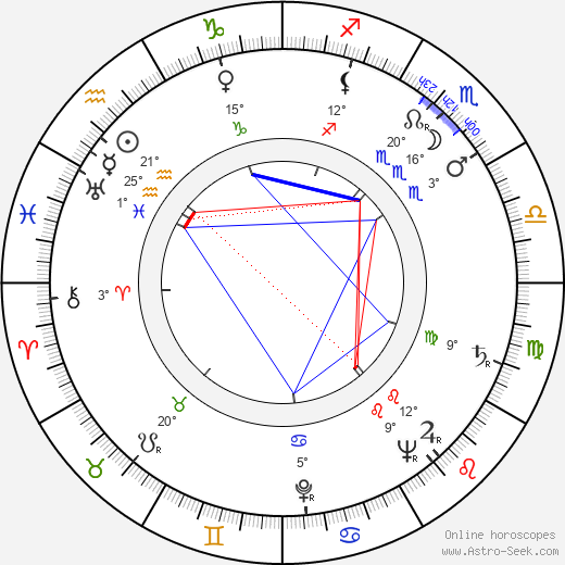 Nora Mäkinen birth chart, biography, wikipedia 2018, 2019