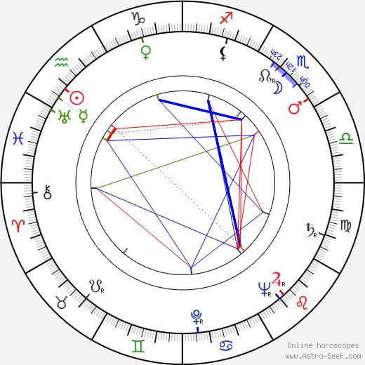 Nora Mäkinen astro natal birth chart, Nora Mäkinen horoscope, astrology