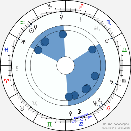 Pentti Tuominen wikipedia, horoscope, astrology, instagram