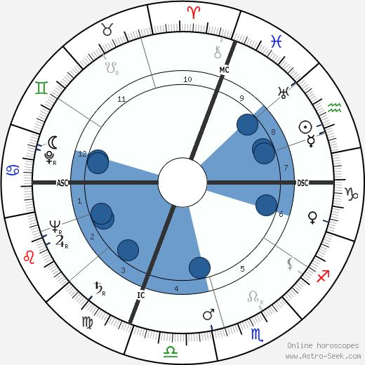 Pierre Jonquères d'Oriola wikipedia, horoscope, astrology, instagram