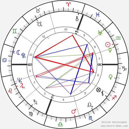 Pierre Jonquères d'Oriola tema natale, oroscopo, Pierre Jonquères d'Oriola oroscopi gratuiti, astrologia