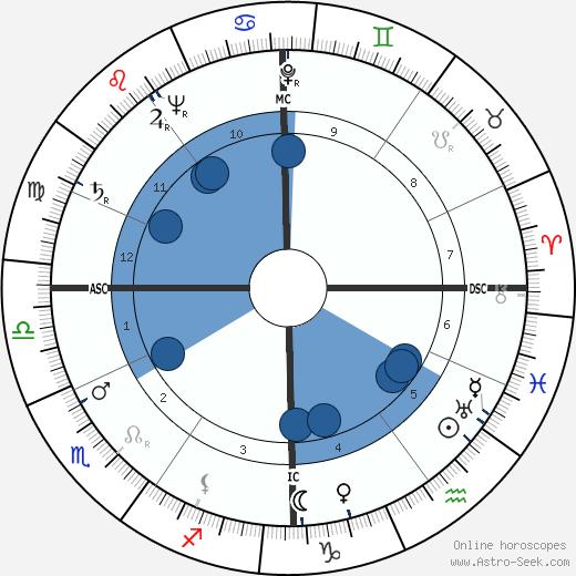 Rene Guy Cadou wikipedia, horoscope, astrology, instagram