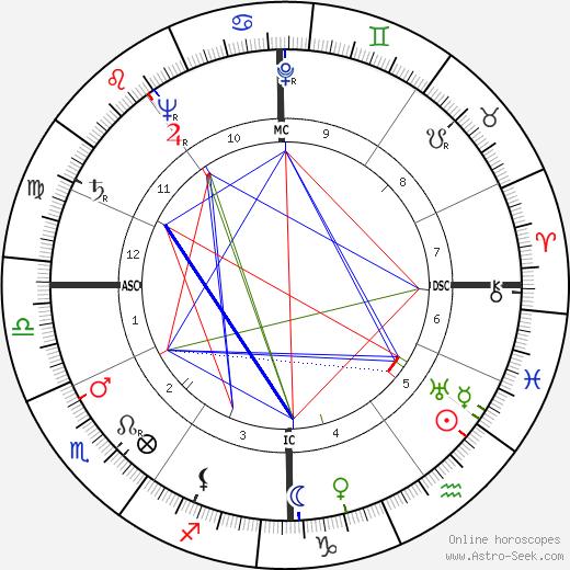 Rene Guy Cadou tema natale, oroscopo, Rene Guy Cadou oroscopi gratuiti, astrologia