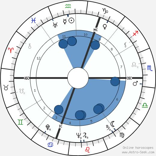Roger Rocher wikipedia, horoscope, astrology, instagram