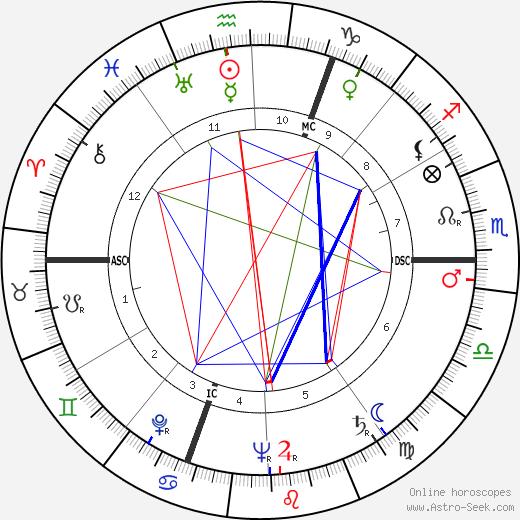 Roger Rocher tema natale, oroscopo, Roger Rocher oroscopi gratuiti, astrologia