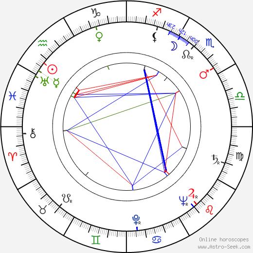 Shirley Yamaguchi astro natal birth chart, Shirley Yamaguchi horoscope, astrology