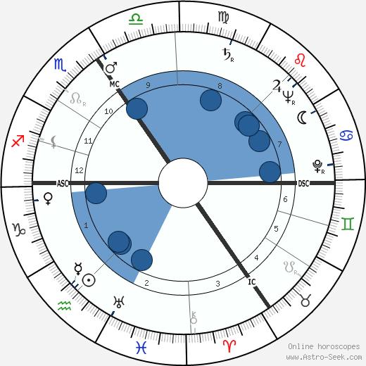 Stan Ockers wikipedia, horoscope, astrology, instagram