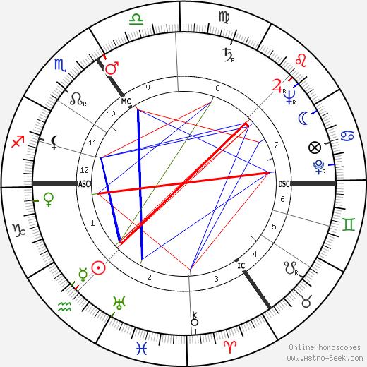 Стан Окерс Stan Ockers день рождения гороскоп, Stan Ockers Натальная карта онлайн
